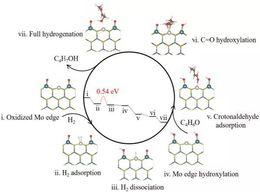 使用铂镍催化剂使氢气存储能量效率提高了20倍
