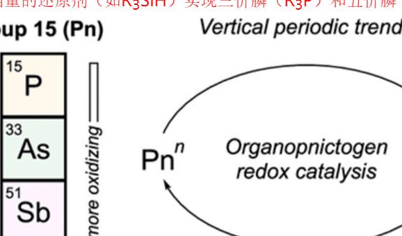 有机论文精选: 主族元素氧化还原催化、镍催化不对称自偶联、1, 5-钯迁移、脱氢去饱和化、starphene